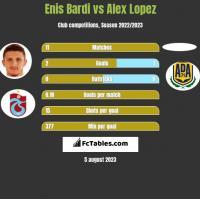 Enis Bardi vs Alex Lopez h2h player stats