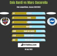 Enis Bardi vs Marc Cucurella h2h player stats