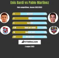 Enis Bardi vs Pablo Martinez h2h player stats