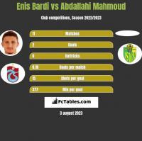 Enis Bardi vs Abdallahi Mahmoud h2h player stats