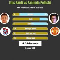 Enis Bardi vs Facundo Pellistri h2h player stats