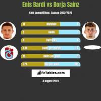 Enis Bardi vs Borja Sainz h2h player stats
