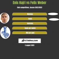 Enis Hajri vs Felix Weber h2h player stats