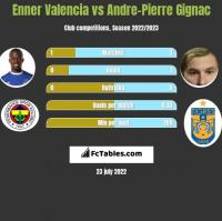 Enner Valencia vs Andre-Pierre Gignac h2h player stats