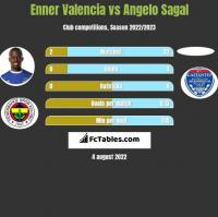 Enner Valencia vs Angelo Sagal h2h player stats