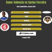 Enner Valencia vs Carlos Ferreira h2h player stats