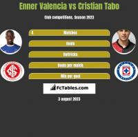 Enner Valencia vs Cristian Tabo h2h player stats