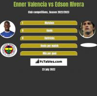 Enner Valencia vs Edson Rivera h2h player stats