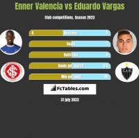 Enner Valencia vs Eduardo Vargas h2h player stats