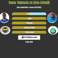 Enner Valencia vs Enzo Crivelli h2h player stats