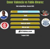 Enner Valencia vs Fabio Alvarez h2h player stats