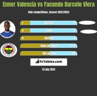 Enner Valencia vs Facundo Barcelo Viera h2h player stats