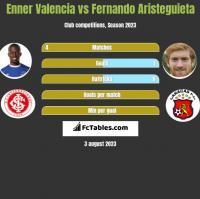 Enner Valencia vs Fernando Aristeguieta h2h player stats