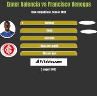 Enner Valencia vs Francisco Venegas h2h player stats