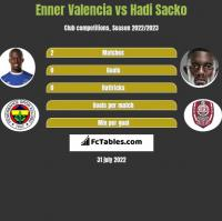 Enner Valencia vs Hadi Sacko h2h player stats