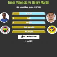 Enner Valencia vs Henry Martin h2h player stats