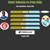 Enner Valencia vs Irven Avila h2h player stats