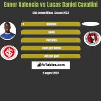 Enner Valencia vs Lucas Daniel Cavallini h2h player stats