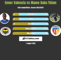 Enner Valencia vs Mame Baba Thiam h2h player stats
