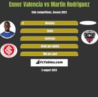 Enner Valencia vs Martin Rodriguez h2h player stats