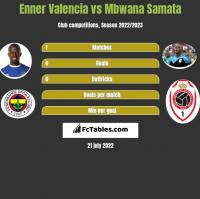 Enner Valencia vs Mbwana Samata h2h player stats