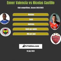 Enner Valencia vs Nicolas Castillo h2h player stats