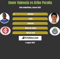 Enner Valencia vs Oribe Peralta h2h player stats