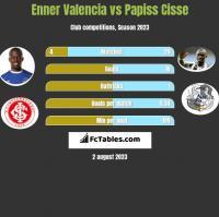 Enner Valencia vs Papiss Cisse h2h player stats