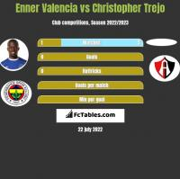 Enner Valencia vs Christopher Trejo h2h player stats