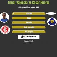 Enner Valencia vs Cesar Huerta h2h player stats