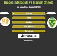 Enocent Mkhabela vs Gladwin Shitolo h2h player stats