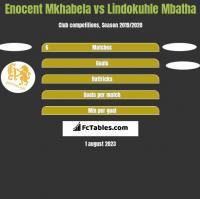 Enocent Mkhabela vs Lindokuhle Mbatha h2h player stats