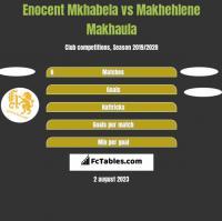 Enocent Mkhabela vs Makhehlene Makhaula h2h player stats