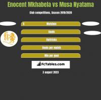 Enocent Mkhabela vs Musa Nyatama h2h player stats