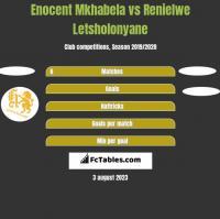 Enocent Mkhabela vs Renielwe Letsholonyane h2h player stats