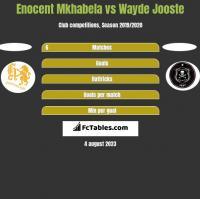 Enocent Mkhabela vs Wayde Jooste h2h player stats