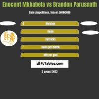 Enocent Mkhabela vs Brandon Parusnath h2h player stats