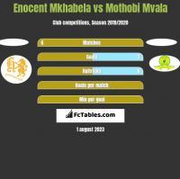 Enocent Mkhabela vs Mothobi Mvala h2h player stats