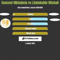 Enocent Mkhabela vs Lindokuhle Mtshali h2h player stats