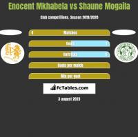 Enocent Mkhabela vs Shaune Mogaila h2h player stats