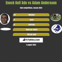 Enock Kofi Adu vs Adam Andersson h2h player stats