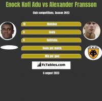 Enock Kofi Adu vs Alexander Fransson h2h player stats