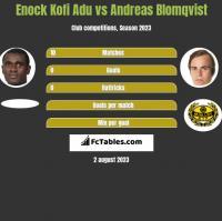 Enock Kofi Adu vs Andreas Blomqvist h2h player stats