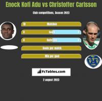 Enock Kofi Adu vs Christoffer Carlsson h2h player stats