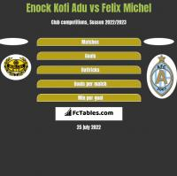 Enock Kofi Adu vs Felix Michel h2h player stats