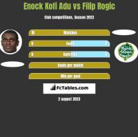 Enock Kofi Adu vs Filip Rogic h2h player stats