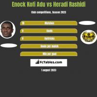 Enock Kofi Adu vs Heradi Rashidi h2h player stats