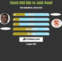 Enock Kofi Adu vs Jasir Asani h2h player stats