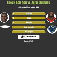 Enock Kofi Adu vs John Chibuike h2h player stats