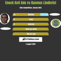 Enock Kofi Adu vs Rasmus Lindkvist h2h player stats